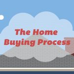 the process of closing on a home